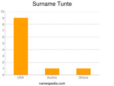 Surname Tunte