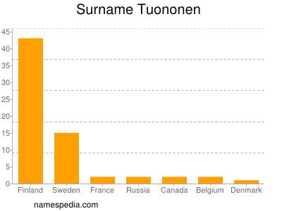 Surname Tuononen