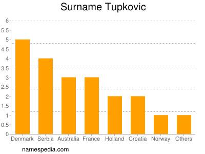 Surname Tupkovic