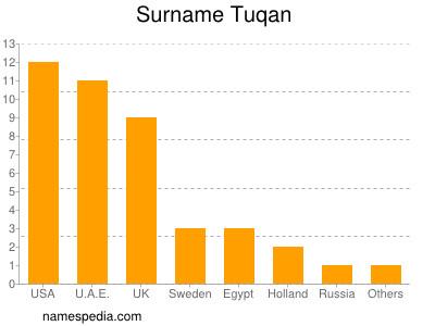 Familiennamen Tuqan