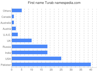 Given name Turab