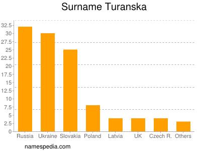 Surname Turanska