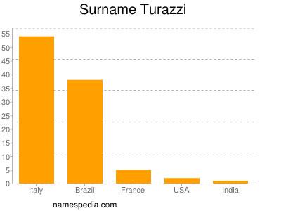 Surname Turazzi
