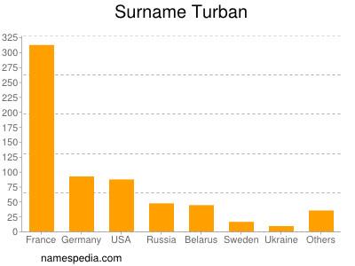 Surname Turban