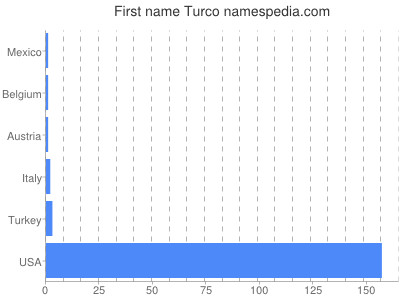 Given name Turco