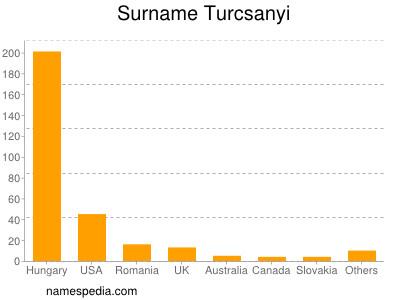 Surname Turcsanyi