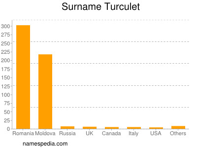 Surname Turculet