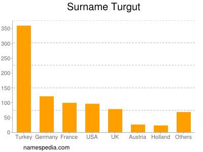 Surname Turgut