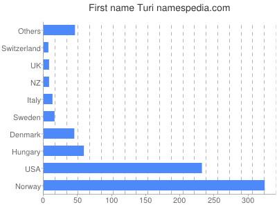Given name Turi
