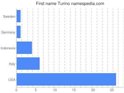 Given name Turino