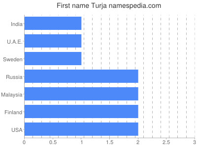 Given name Turja