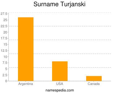 Surname Turjanski