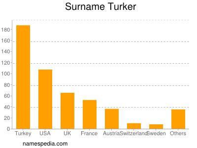 Surname Turker