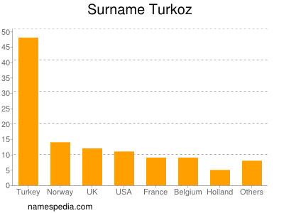 Surname Turkoz