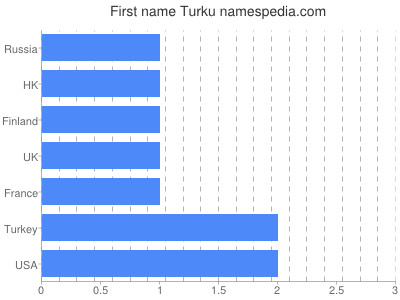 Given name Turku