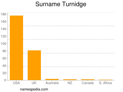 Surname Turnidge