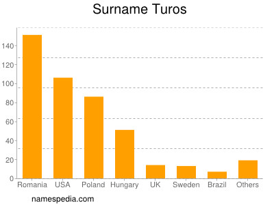 Surname Turos
