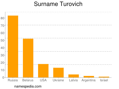 Surname Turovich