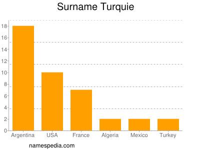 Surname Turquie