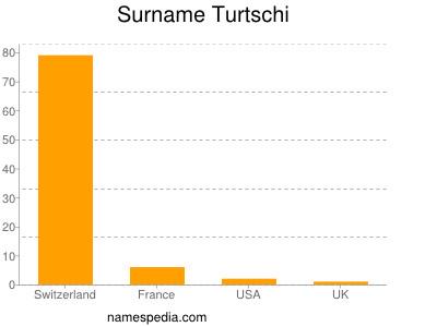 Surname Turtschi