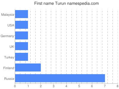 Given name Turun
