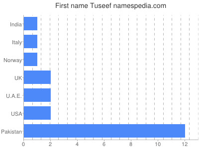 Given name Tuseef