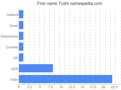 Given name Tushi