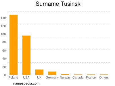 Surname Tusinski