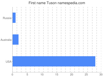 Given name Tuson