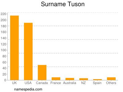 Surname Tuson