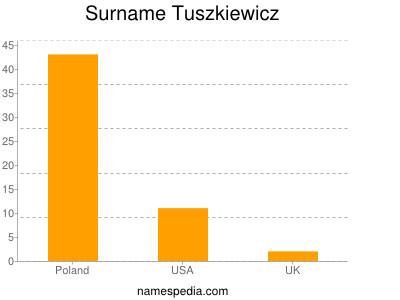 Surname Tuszkiewicz