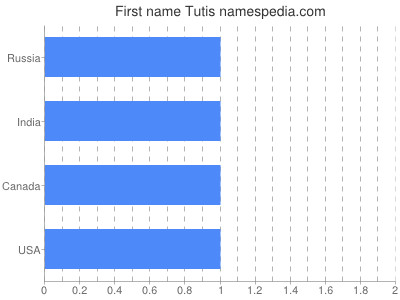 Given name Tutis