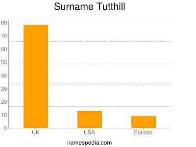 Surname Tutthill