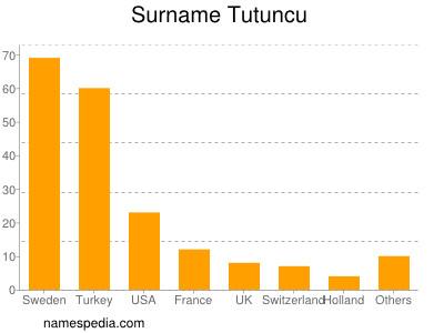 Surname Tutuncu