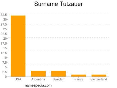 Surname Tutzauer
