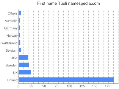 Given name Tuuli