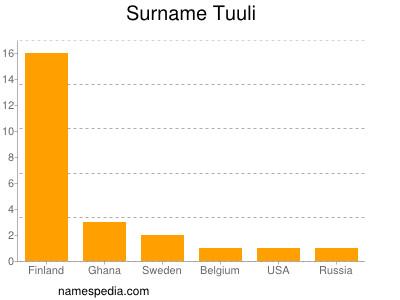 Surname Tuuli