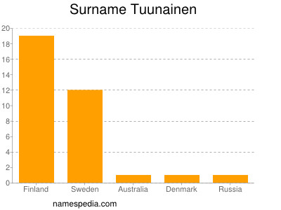 Surname Tuunainen