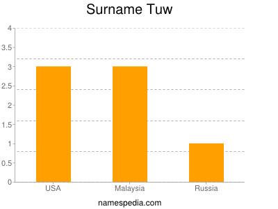 Surname Tuw