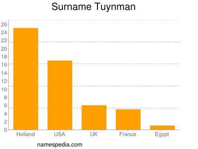 Surname Tuynman