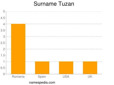 Surname Tuzan
