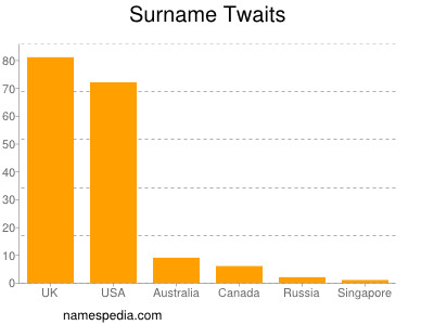 Surname Twaits