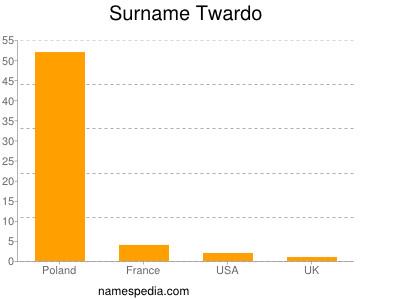 Surname Twardo