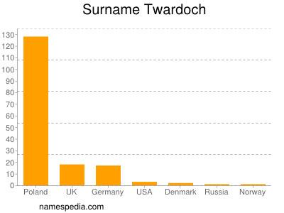 Surname Twardoch