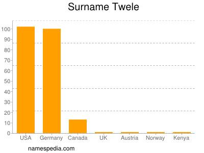 Surname Twele