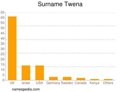 Surname Twena