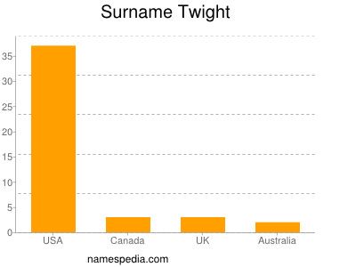 Surname Twight