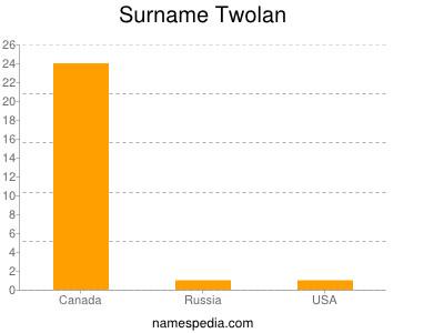 Surname Twolan