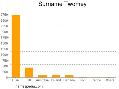 Surname Twomey