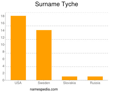 Surname Tyche